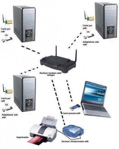Настройка интернет-подключения