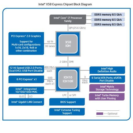 block-diagram-of-the-Intel-X58-chipset