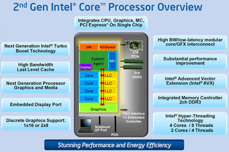 structure-of-the-processor-core- i7