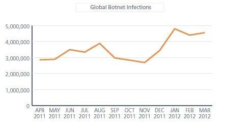 Глобальная ботнет инфекция