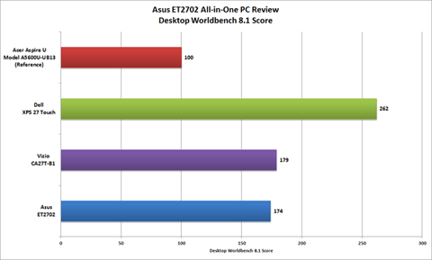 asus-et2702-worldbench