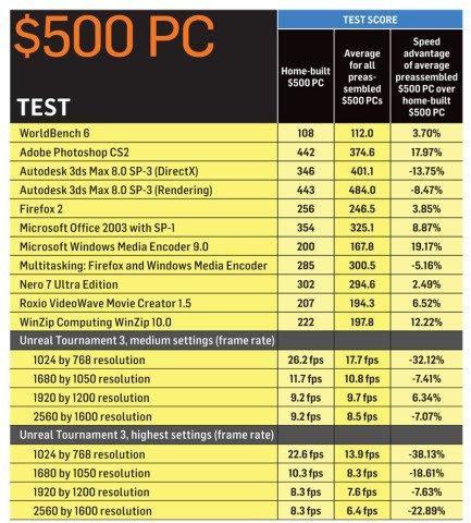 test-500-chart-original