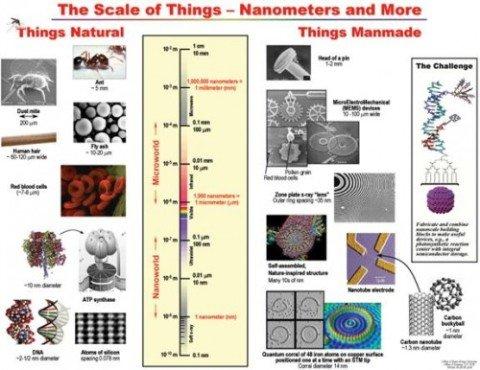nano-tehnology-vvedenie