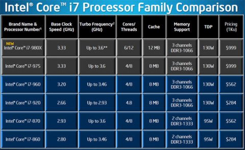 processor-intel-core-i7