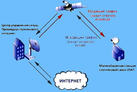 the-principle-of-two-way-satellite-Internet