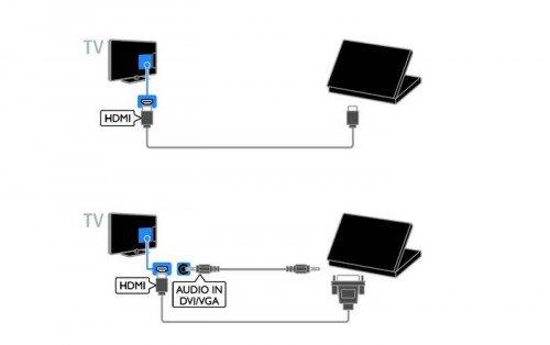 Два способа подсоединения телевизора к компьютору с помощью кабеля