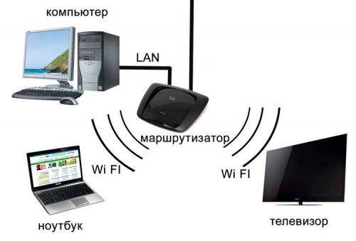 Схема работы маршрутизатора с ноутбуком, телевизором, компьютором