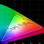 Цветовой охват HP Omen