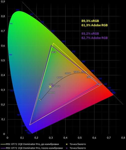 Цветовой охват до и после калибровки