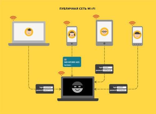 Пример перехвата личных данных