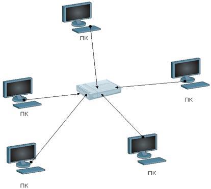 Локальная вычислительная сеть «звезда»