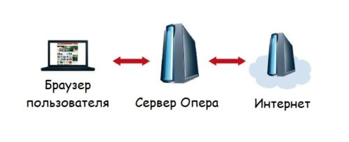 Технология Опера Турбо