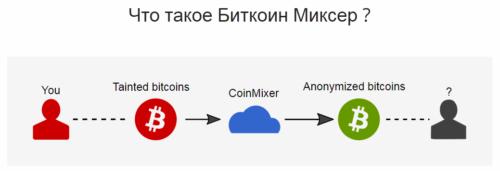 Анонимность при работе с биткоинами