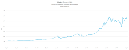 График роста биткоинов
