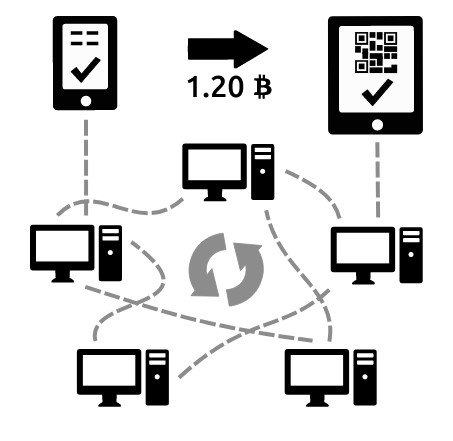 Что такое биткоин простыми словами — обработка передачи криптовалюты