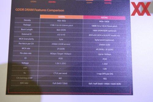 Сравнение GDDR6 и GDDR6