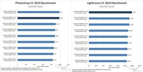 Intel Core i9–9990XE