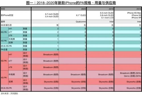 iphones-2020