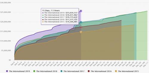 The International 2019 Graphs